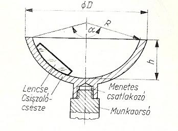Optikai lencsék gyártása és leképezési hibái - FOTÓZZ!hu d21c524d83